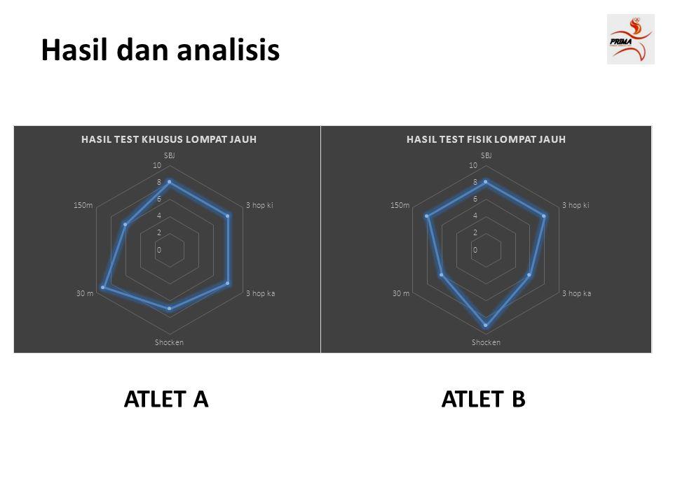 Hasil dan analisis ATLET A ATLET B