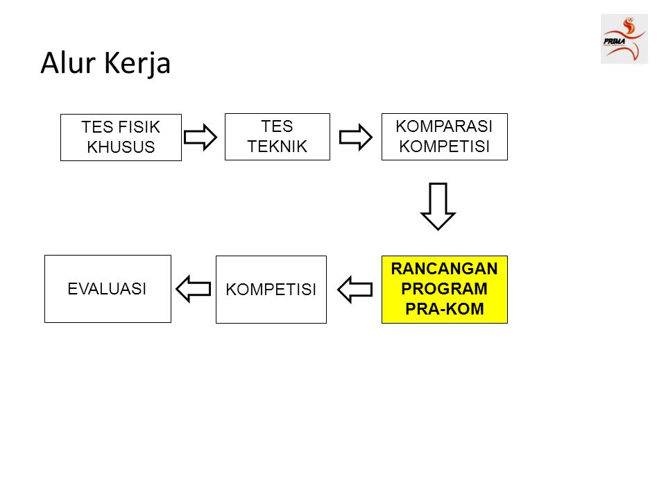 RANCANGAN PROGRAM PRA-KOM