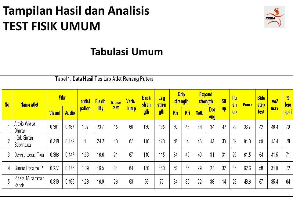 Tampilan Hasil dan Analisis TEST FISIK UMUM