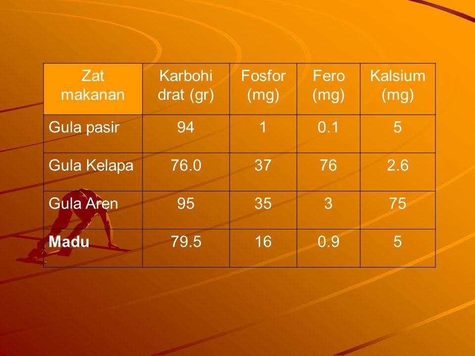 Zat makanan Karbohi. drat (gr) Fosfor (mg) Fero. (mg) Kalsium. Gula pasir. 94. 1. 0.1. 5.