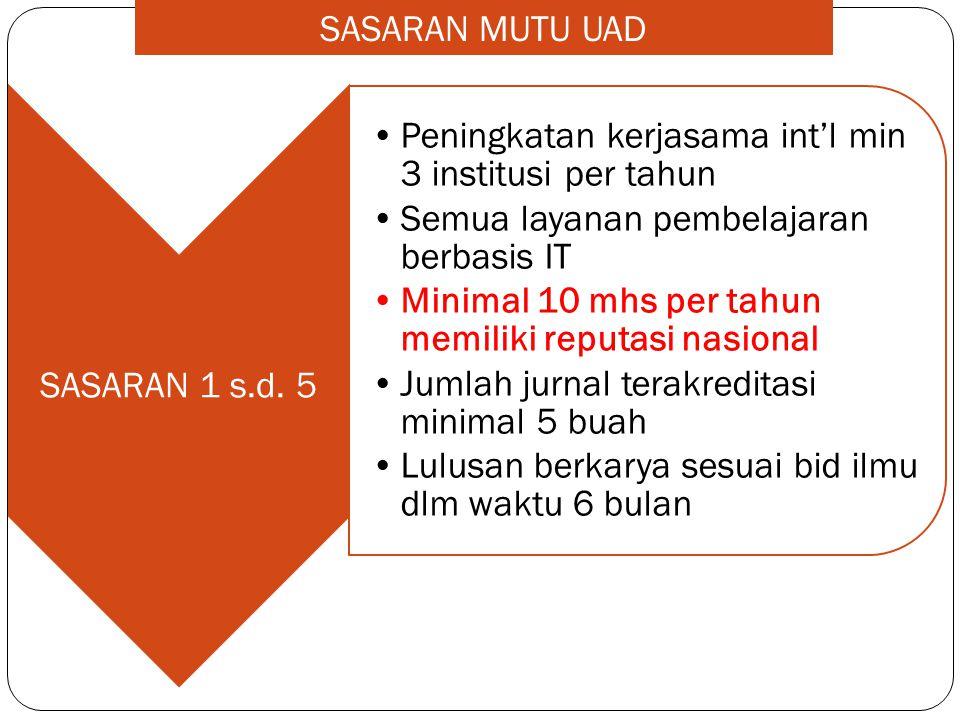 SASARAN MUTU UAD SASARAN 1 s.d. 5. Peningkatan kerjasama int'l min 3 institusi per tahun. Semua layanan pembelajaran berbasis IT.