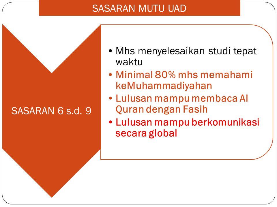 SASARAN MUTU UAD SASARAN 6 s.d. 9. Mhs menyelesaikan studi tepat waktu. Minimal 80% mhs memahami keMuhammadiyahan.