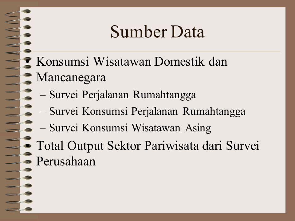 Sumber Data Konsumsi Wisatawan Domestik dan Mancanegara