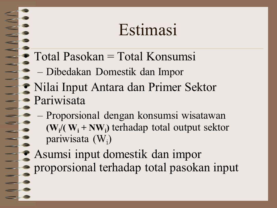 Estimasi Total Pasokan = Total Konsumsi