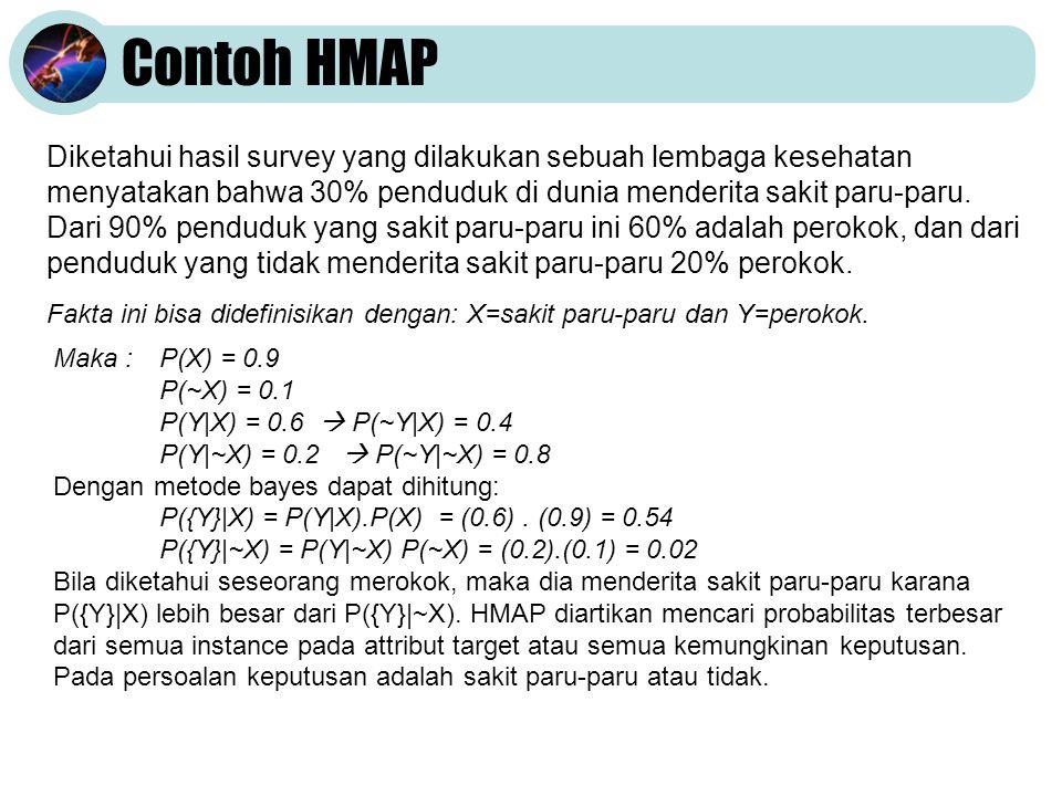 Contoh HMAP