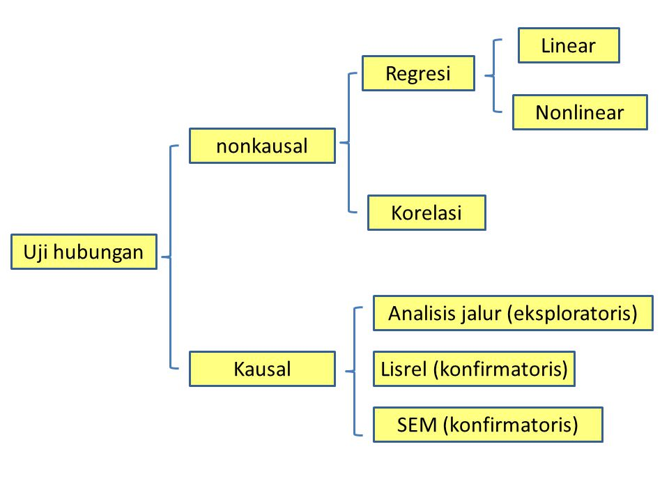 Analisis jalur (eksploratoris)