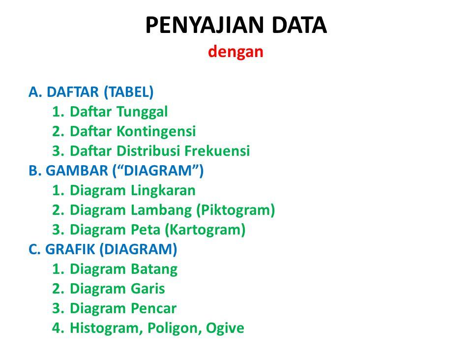 PENYAJIAN DATA dengan A. DAFTAR (TABEL) Daftar Tunggal