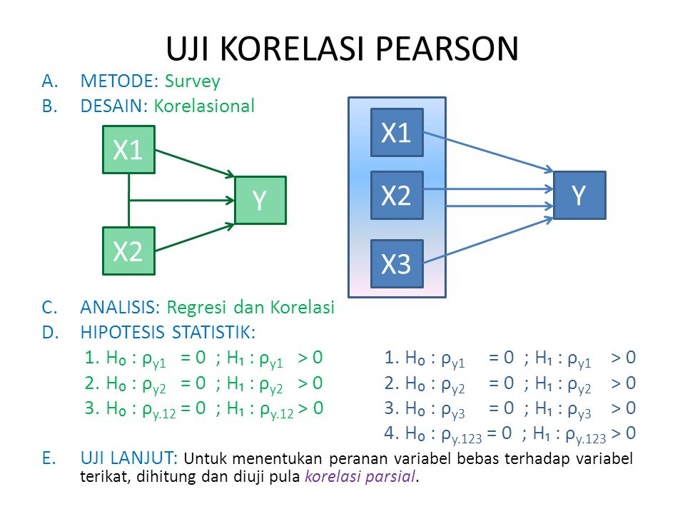 UJI KORELASI PEARSON X1 X2 X3 Y X1 X2 Y METODE: Survey