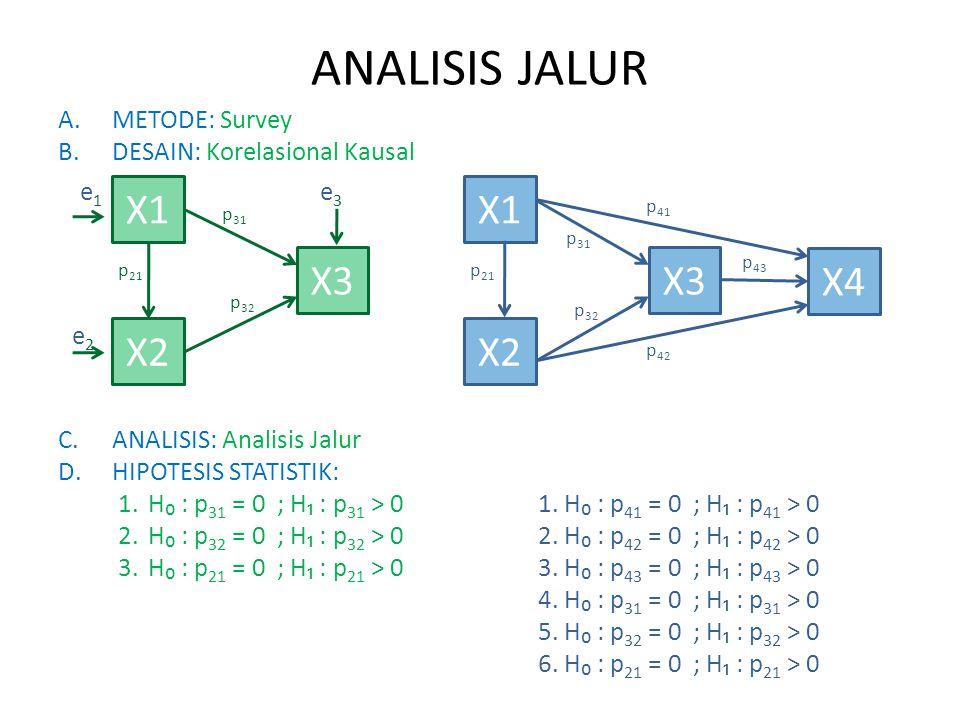 ANALISIS JALUR X1 X2 X3 X1 X2 X3 X4 METODE: Survey