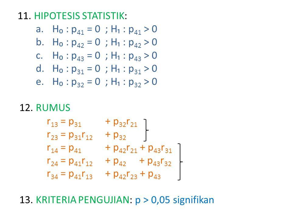 11. HIPOTESIS STATISTIK: H₀ : p41 = 0 ; H₁ : p41 > 0. H₀ : p42 = 0 ; H₁ : p42 > 0. H₀ : p43 = 0 ; H₁ : p43 > 0.