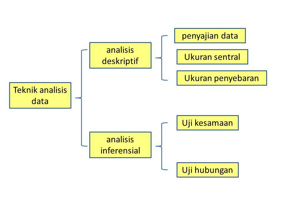 penyajian data analisis deskriptif. Ukuran sentral. Ukuran penyebaran. Teknik analisis data. Uji kesamaan.
