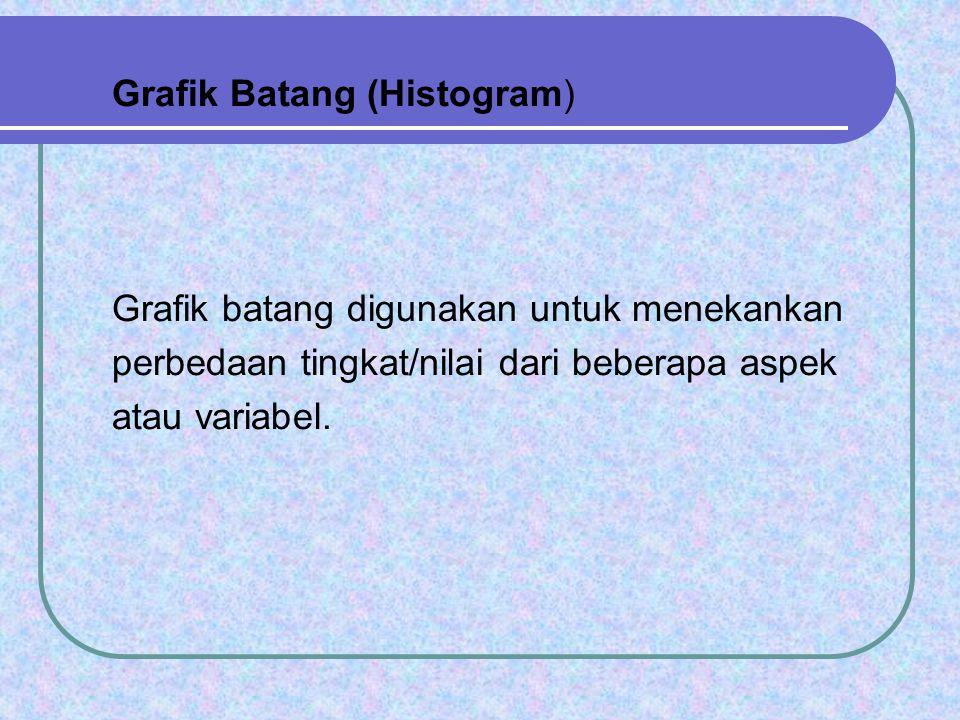 Grafik Batang (Histogram)