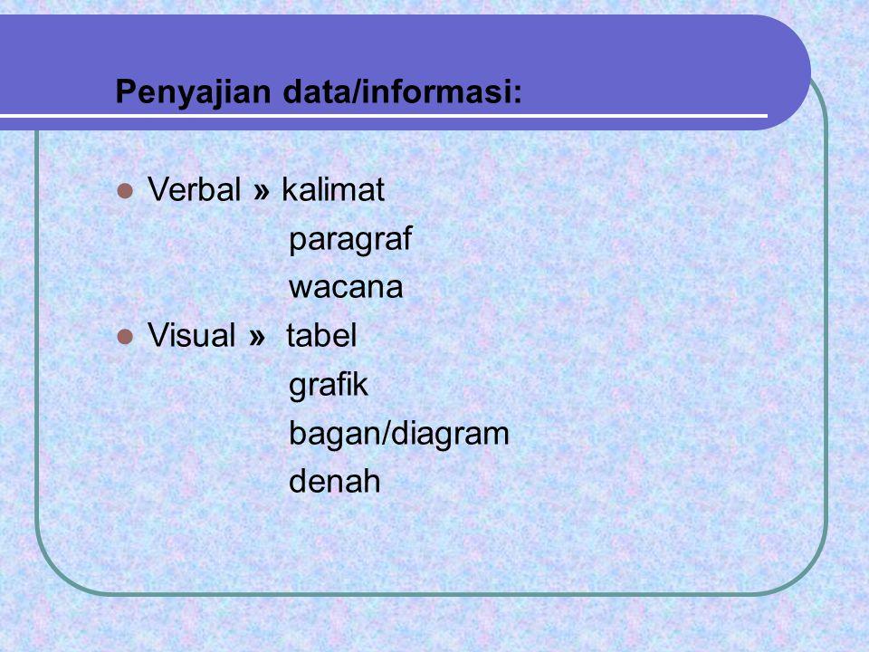 Penyajian data/informasi: