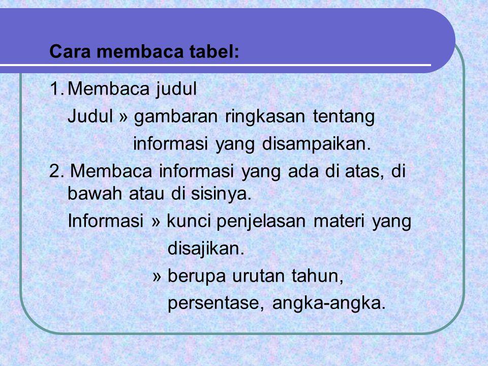 Cara membaca tabel: Membaca judul. Judul » gambaran ringkasan tentang. informasi yang disampaikan.