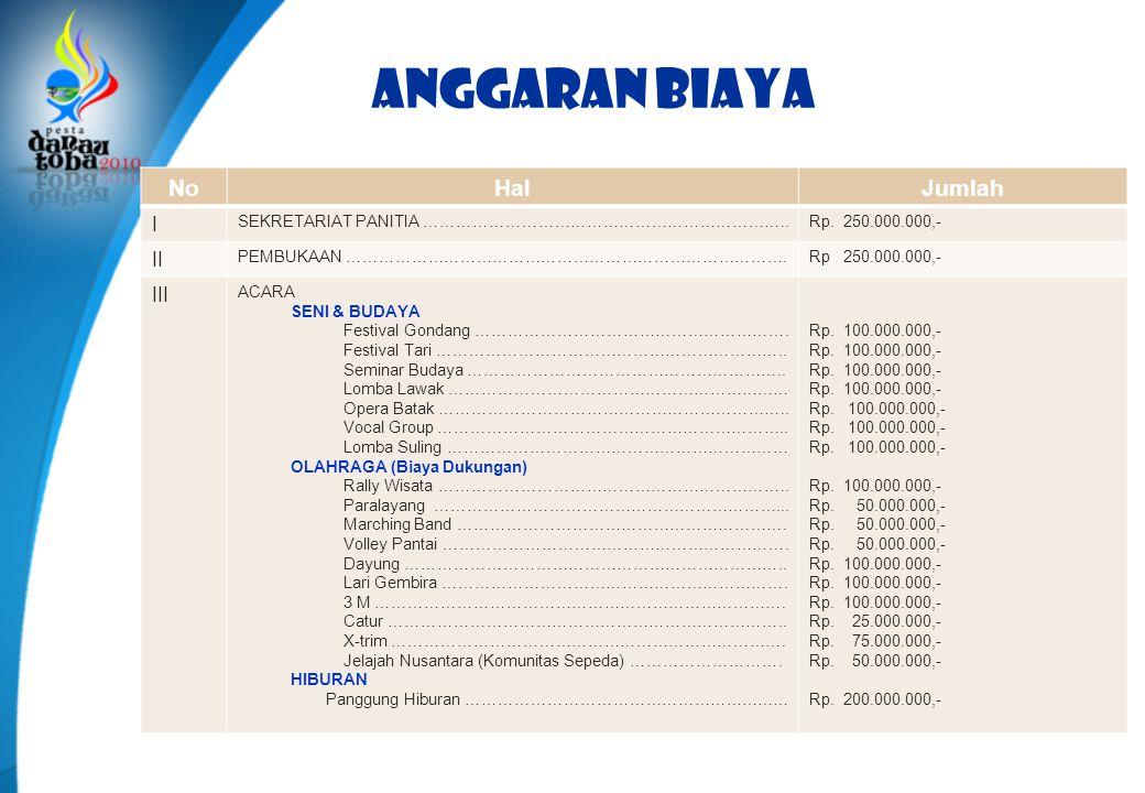 Anggaran biaya No Hal Jumlah I II III