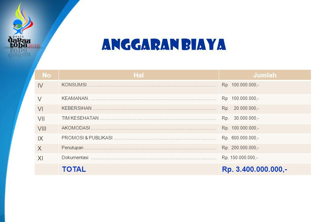 Anggaran biaya TOTAL Rp. 3.400.000.000,- No Hal Jumlah IV V VI VII