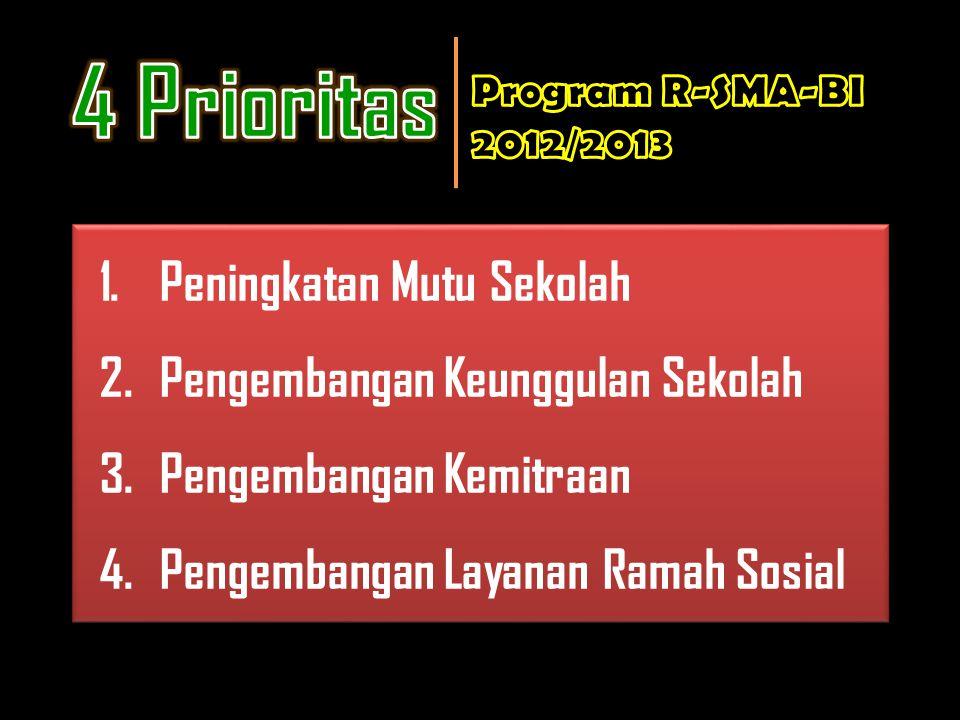 4 Prioritas 1. Peningkatan Mutu Sekolah