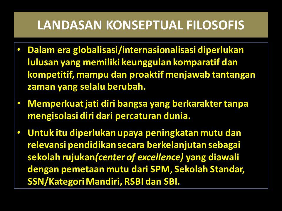 LANDASAN KONSEPTUAL FILOSOFIS