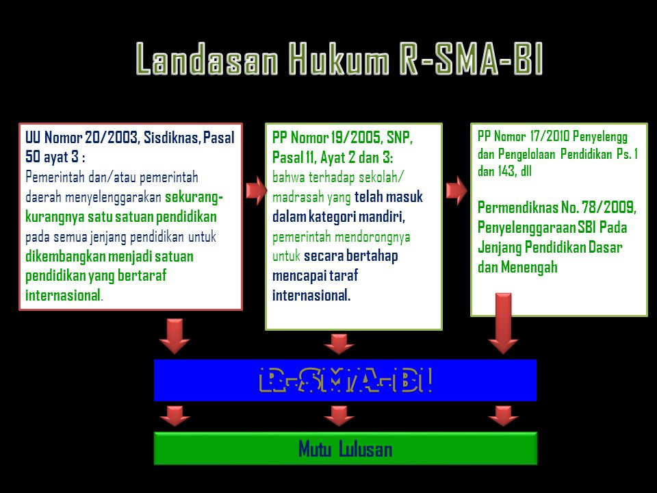 Landasan Hukum R-SMA-BI