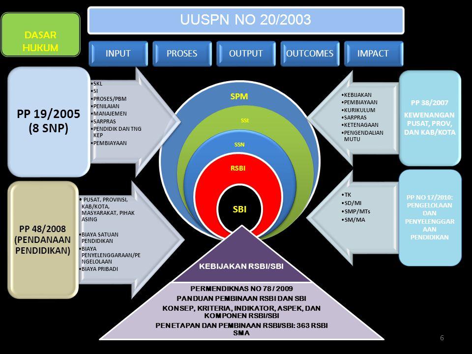 PP 19/2005 (8 SNP) DASAR HUKUM SBI SPM PP 38/2007
