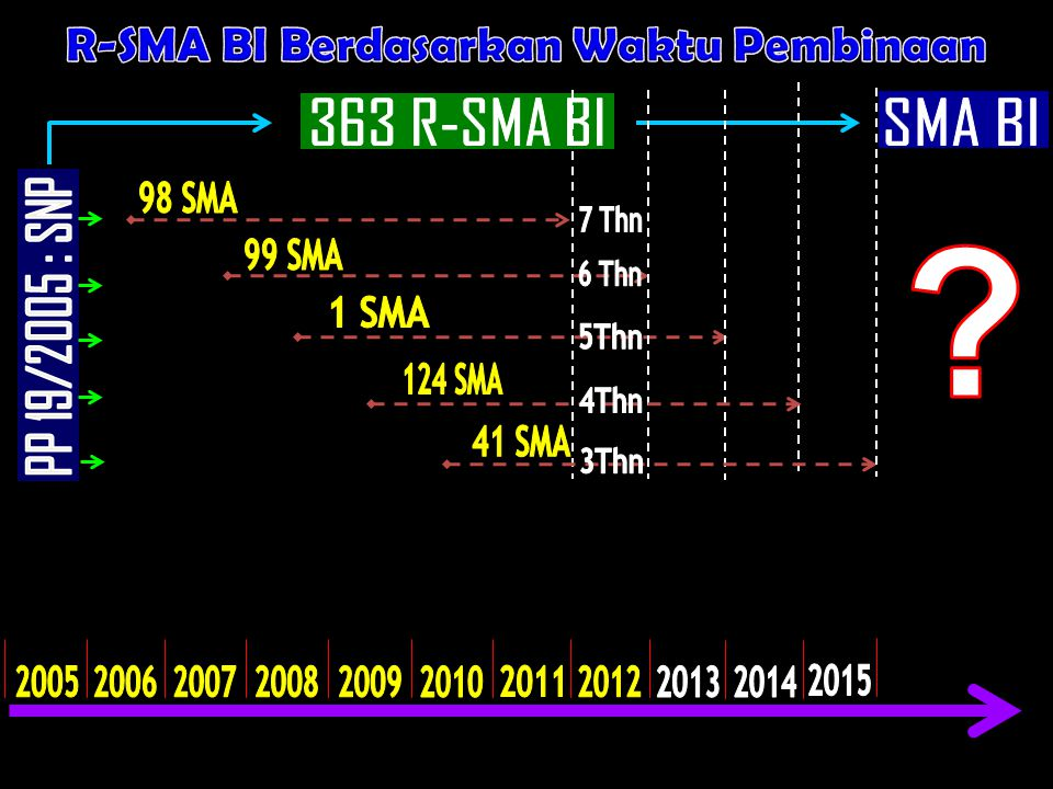 R-SMA BI Berdasarkan Waktu Pembinaan