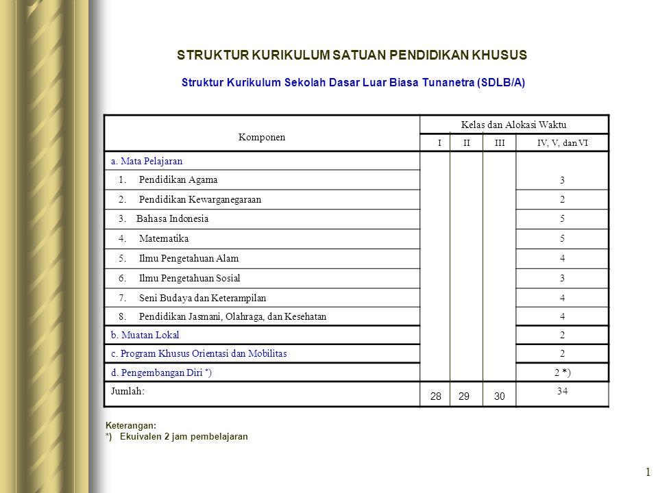 Struktur Kurikulum Sekolah Dasar Luar Biasa Tunanetra (SDLB/A)