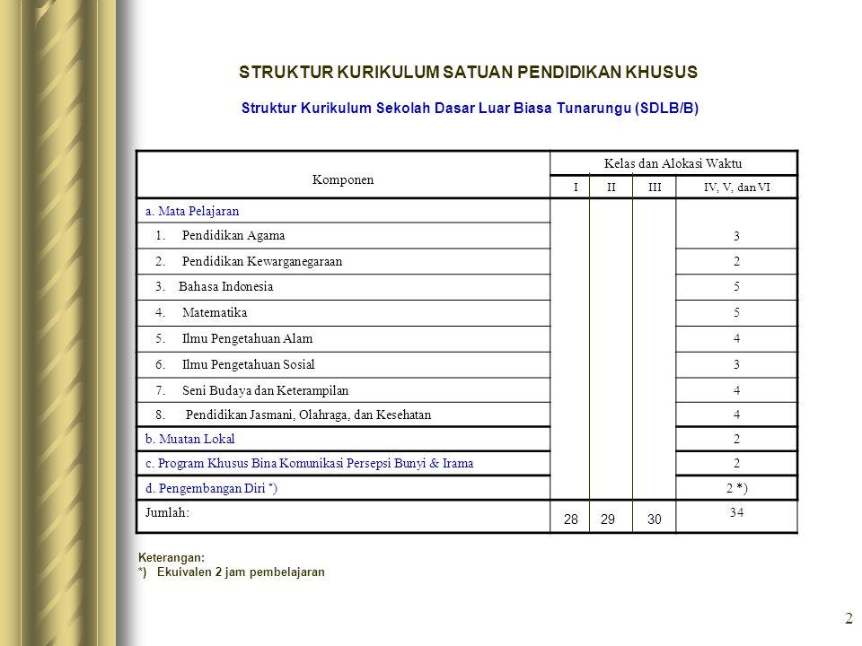 Struktur Kurikulum Sekolah Dasar Luar Biasa Tunarungu (SDLB/B)