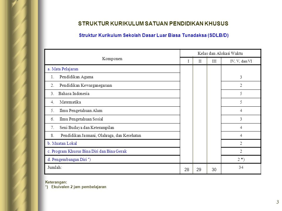 Struktur Kurikulum Sekolah Dasar Luar Biasa Tunadaksa (SDLB/D)