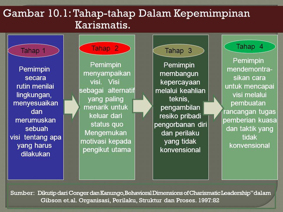 Gambar 10.1: Tahap-tahap Dalam Kepemimpinan Karismatis.