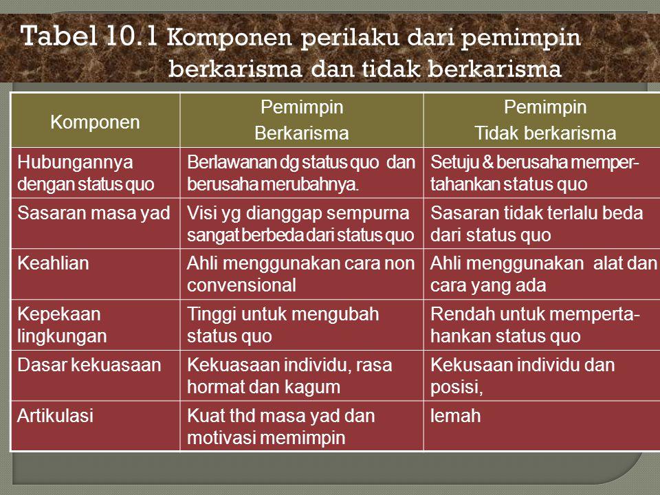 Tabel 10.1 Komponen perilaku dari pemimpin berkarisma dan tidak berkarisma