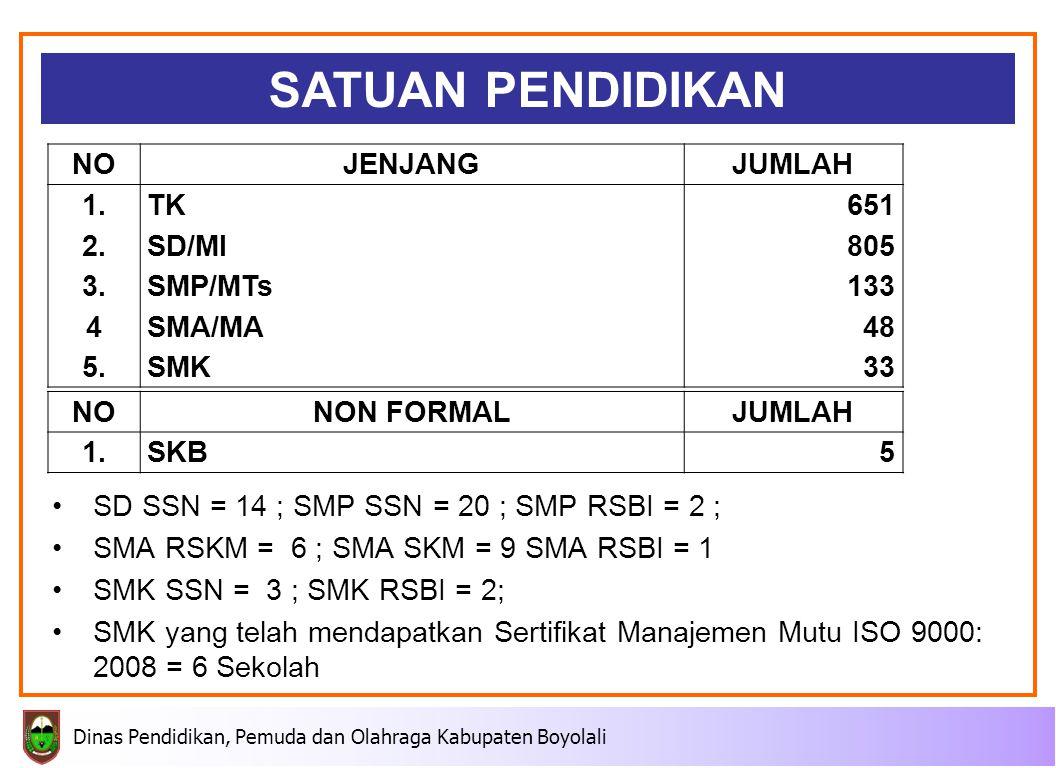 SATUAN PENDIDIKAN NO JENJANG JUMLAH 1. 2. 3. 4 5. TK SD/MI SMP/MTs