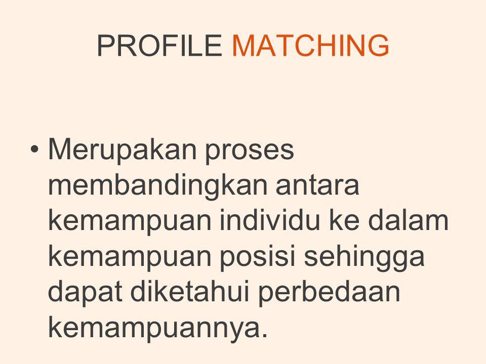 PROFILE MATCHING Merupakan proses membandingkan antara kemampuan individu ke dalam kemampuan posisi sehingga dapat diketahui perbedaan kemampuannya.