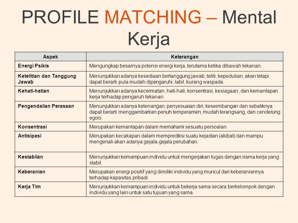 PROFILE MATCHING – Mental Kerja