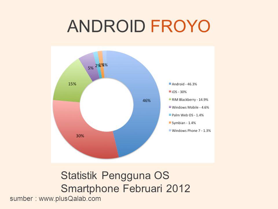 ANDROID FROYO Statistik Pengguna OS Smartphone Februari 2012