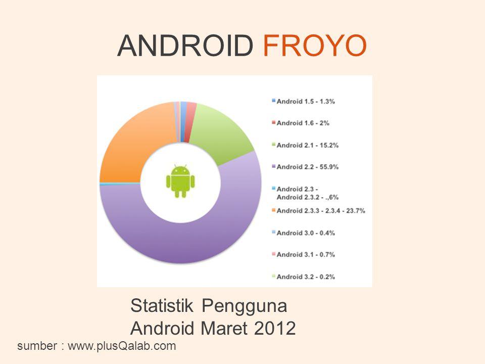 ANDROID FROYO Statistik Pengguna Android Maret 2012