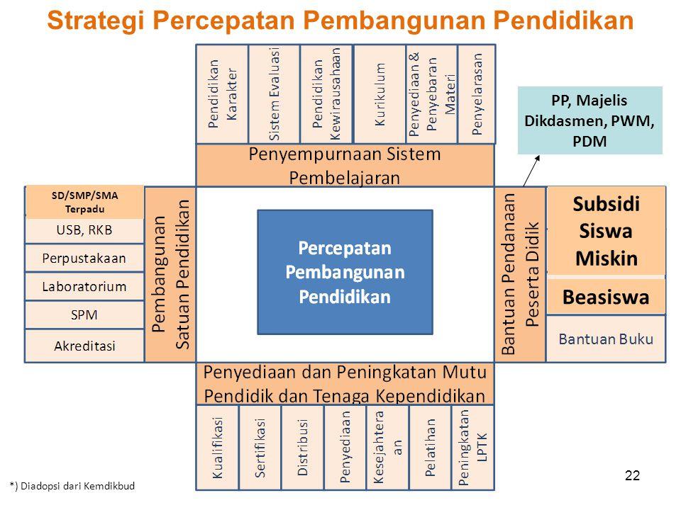 Strategi Percepatan Pembangunan Pendidikan