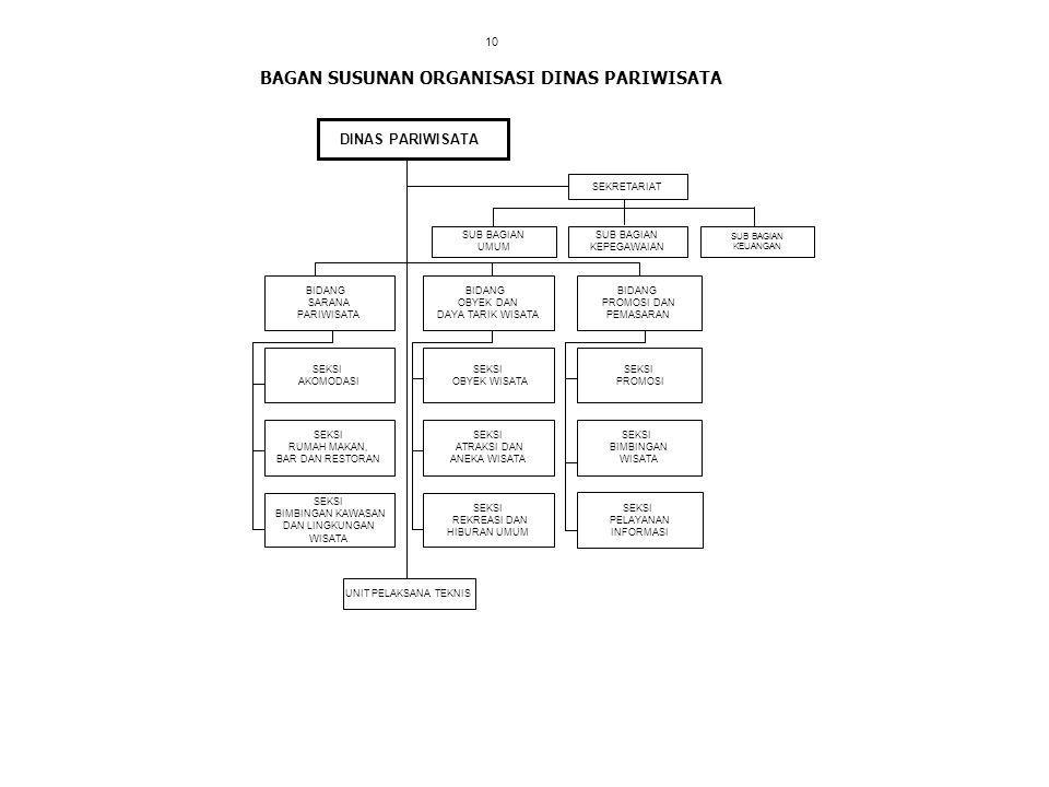 BAGAN SUSUNAN ORGANISASI DINAS PARIWISATA