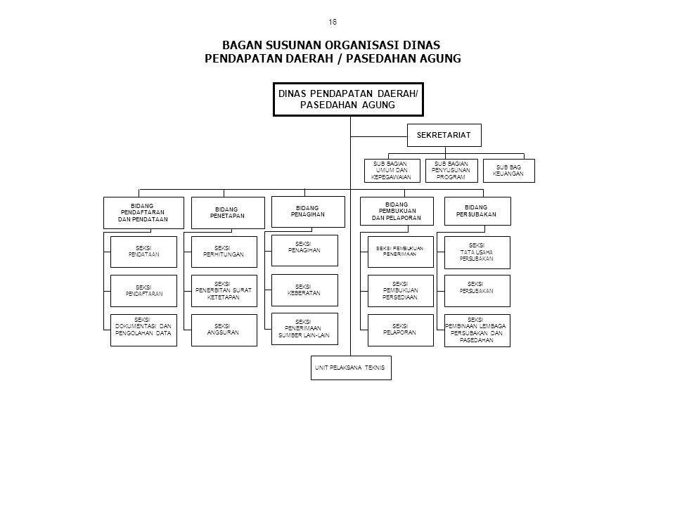 BAGAN SUSUNAN ORGANISASI DINAS PENDAPATAN DAERAH / PASEDAHAN AGUNG