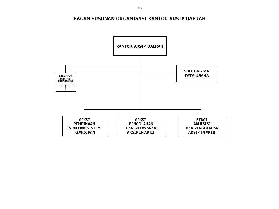 BAGAN SUSUNAN ORGANISASI KANTOR ARSIP DAERAH