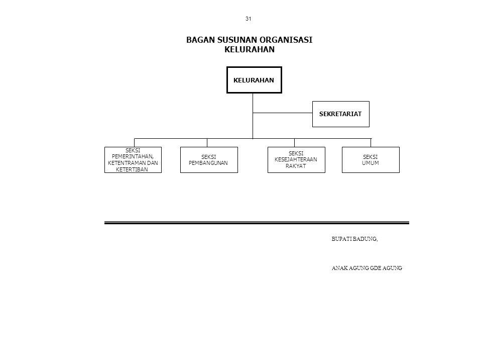 BAGAN SUSUNAN ORGANISASI KELURAHAN