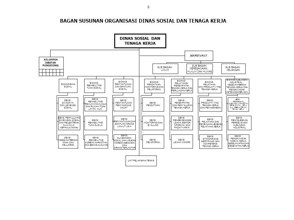 BAGAN SUSUNAN ORGANISASI DINAS SOSIAL DAN TENAGA KERJA