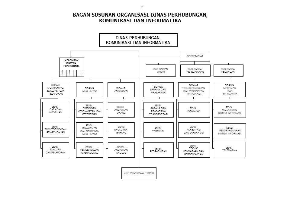 BAGAN SUSUNAN ORGANISASI DINAS PERHUBUNGAN, KOMUNIKASI DAN INFORMATIKA