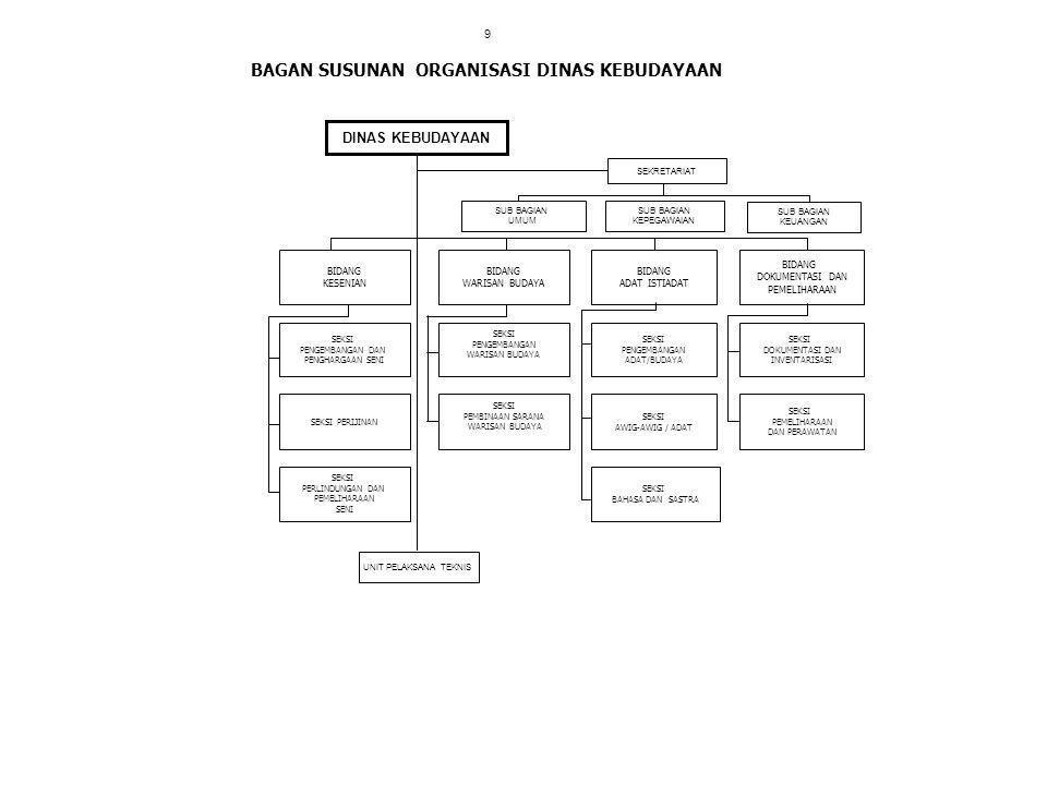 BAGAN SUSUNAN ORGANISASI DINAS KEBUDAYAAN