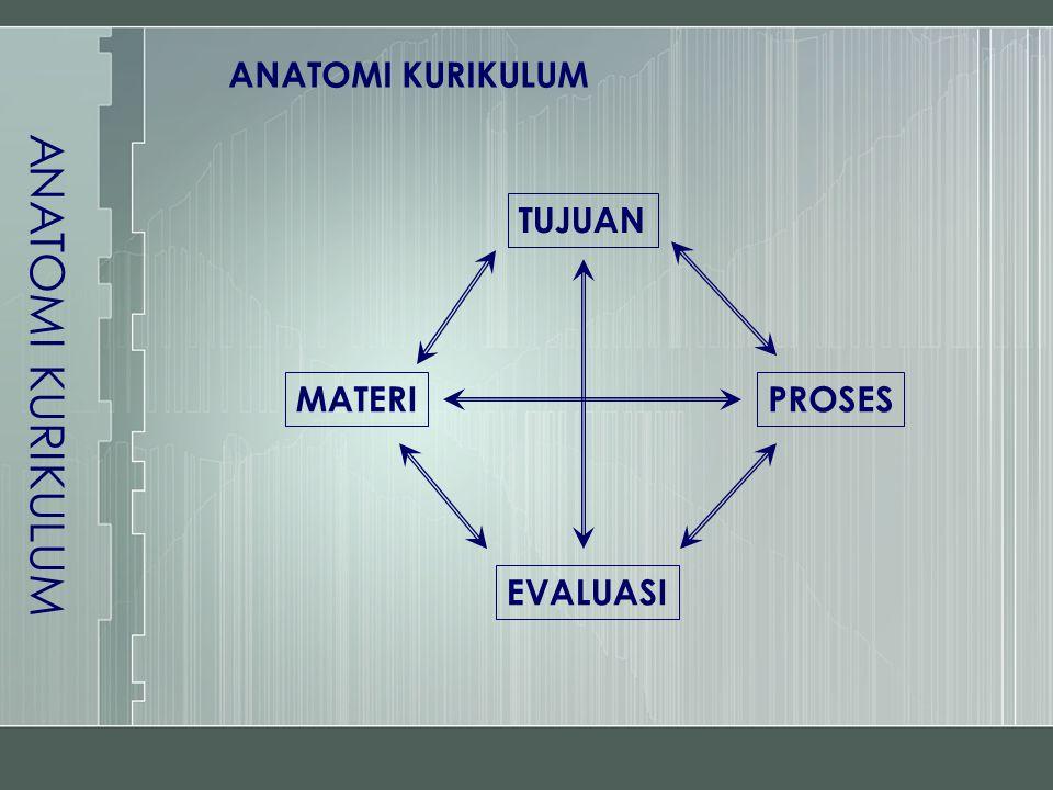 ANATOMI KURIKULUM ANATOMI KURIKULUM TUJUAN EVALUASI MATERI PROSES