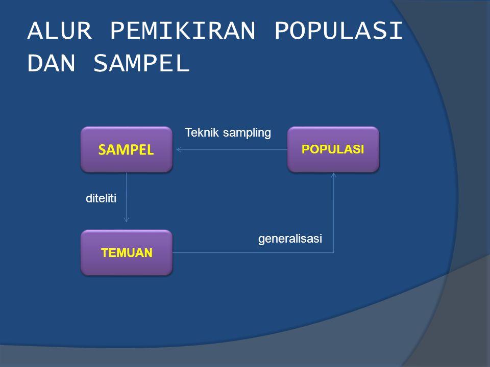 ALUR PEMIKIRAN POPULASI DAN SAMPEL