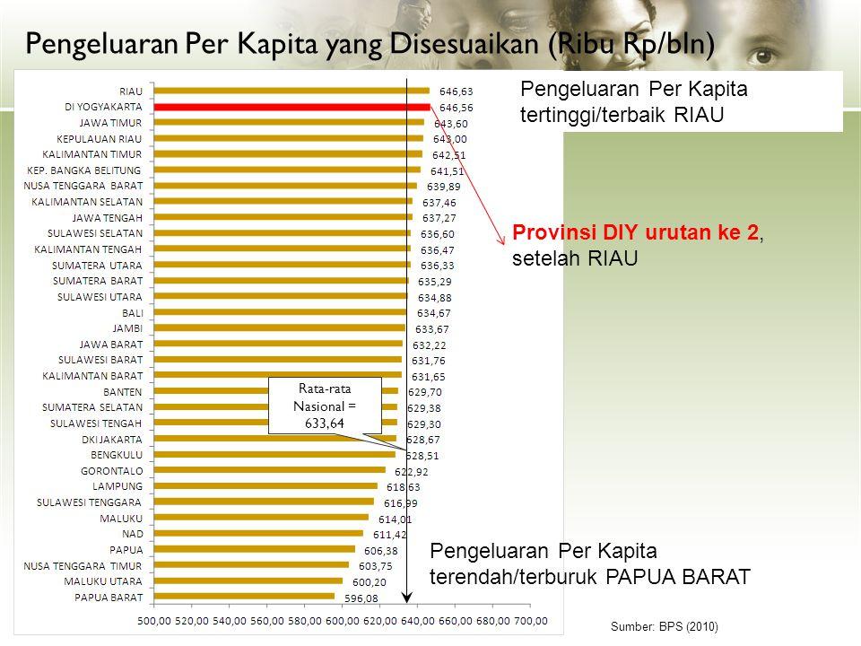 Pengeluaran Per Kapita yang Disesuaikan (Ribu Rp/bln)