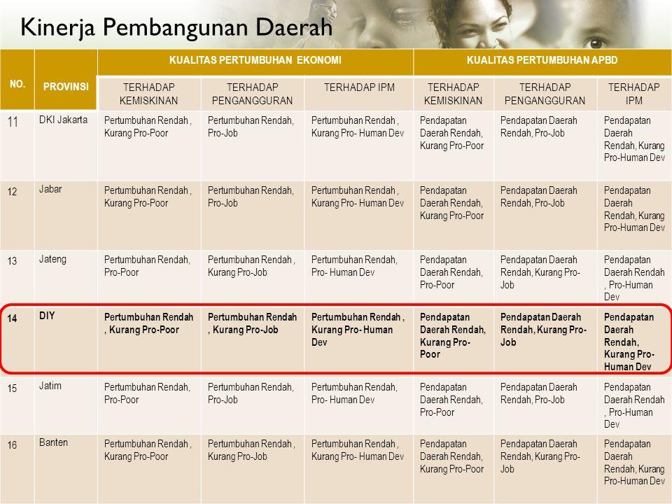 Kinerja Pembangunan Daerah