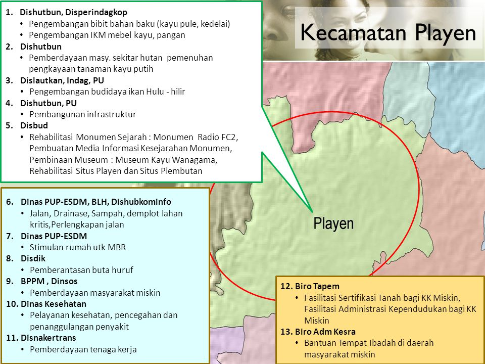Kecamatan Playen Dishutbun, Disperindagkop