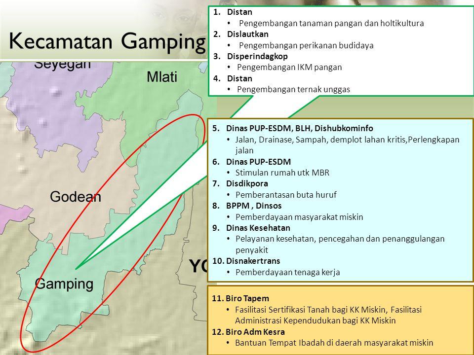 Kecamatan Gamping Distan Pengembangan tanaman pangan dan holtikultura