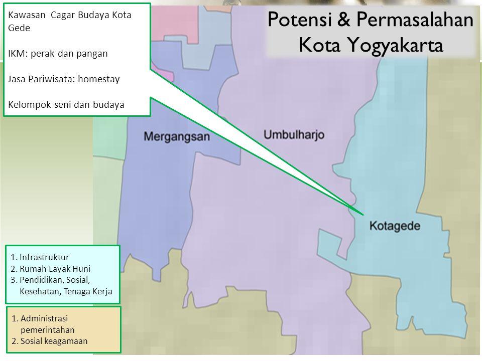 Potensi & Permasalahan Kota Yogyakarta